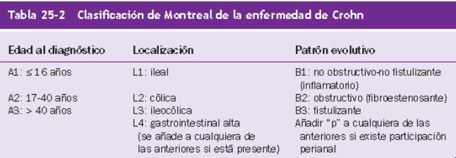 Clasificaciones y criterios en EII. Desmontando el informe de la unidad de digestivo. Nociones básicas. (3/6)