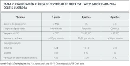 clasificacion-clinica-de-severidad-de-truelove-modificada-para-colitis-ulcerosa