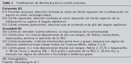 clasificacion-de-montreal-colitis-ulcerosa