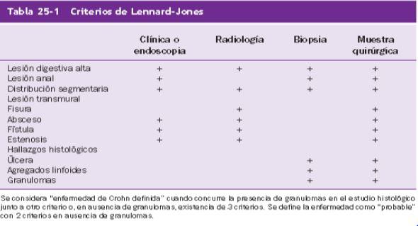 Clasificaciones y criterios en EII. Desmontando el informe de la unidad de digestivo. Nociones básicas. (2/6)