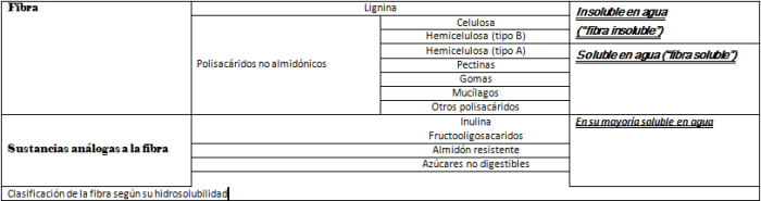 clasificacion-fibra